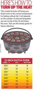 Dutch Oven Temperatures